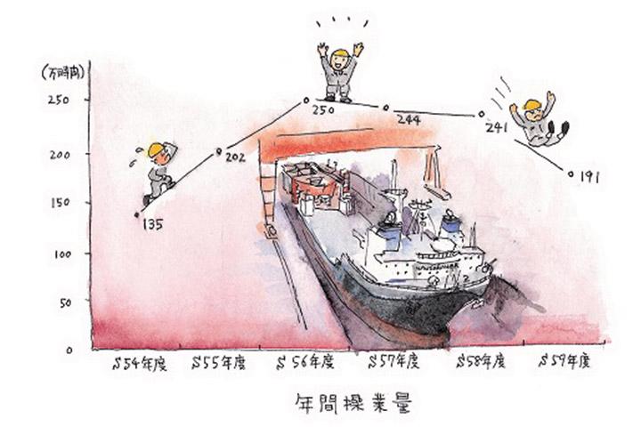 つかの間のやすらぎ - 造船ミニブーム