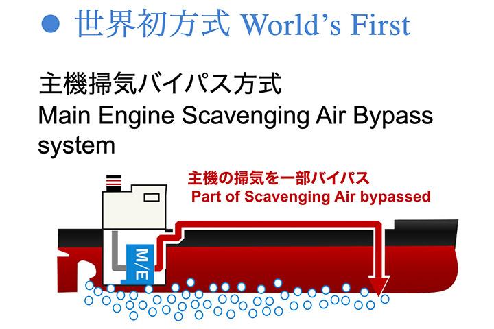 空気潤滑法(Air Lubrication)