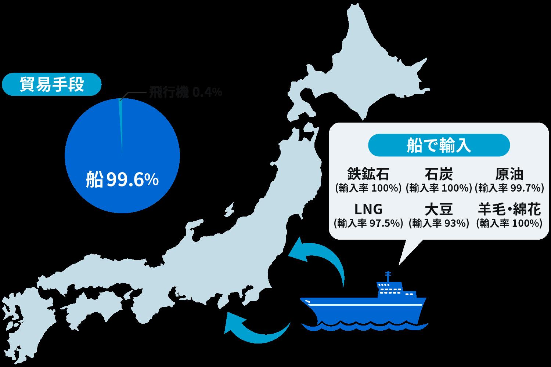 世界の物流を支える造船業